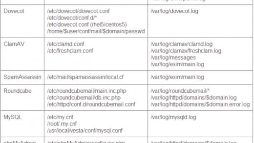 Config и log на RHEL и CentOS