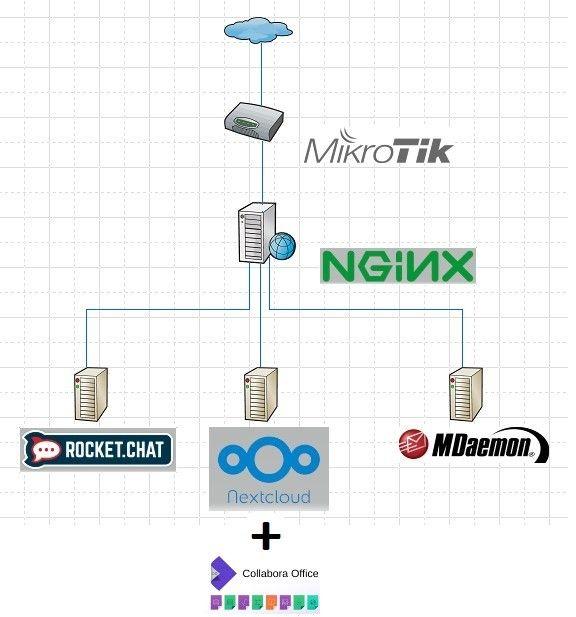 Настройка Nginx reverse proxy, схема сети